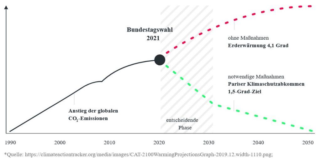 Diagramm zum Anstieg der CO2-Emissionen